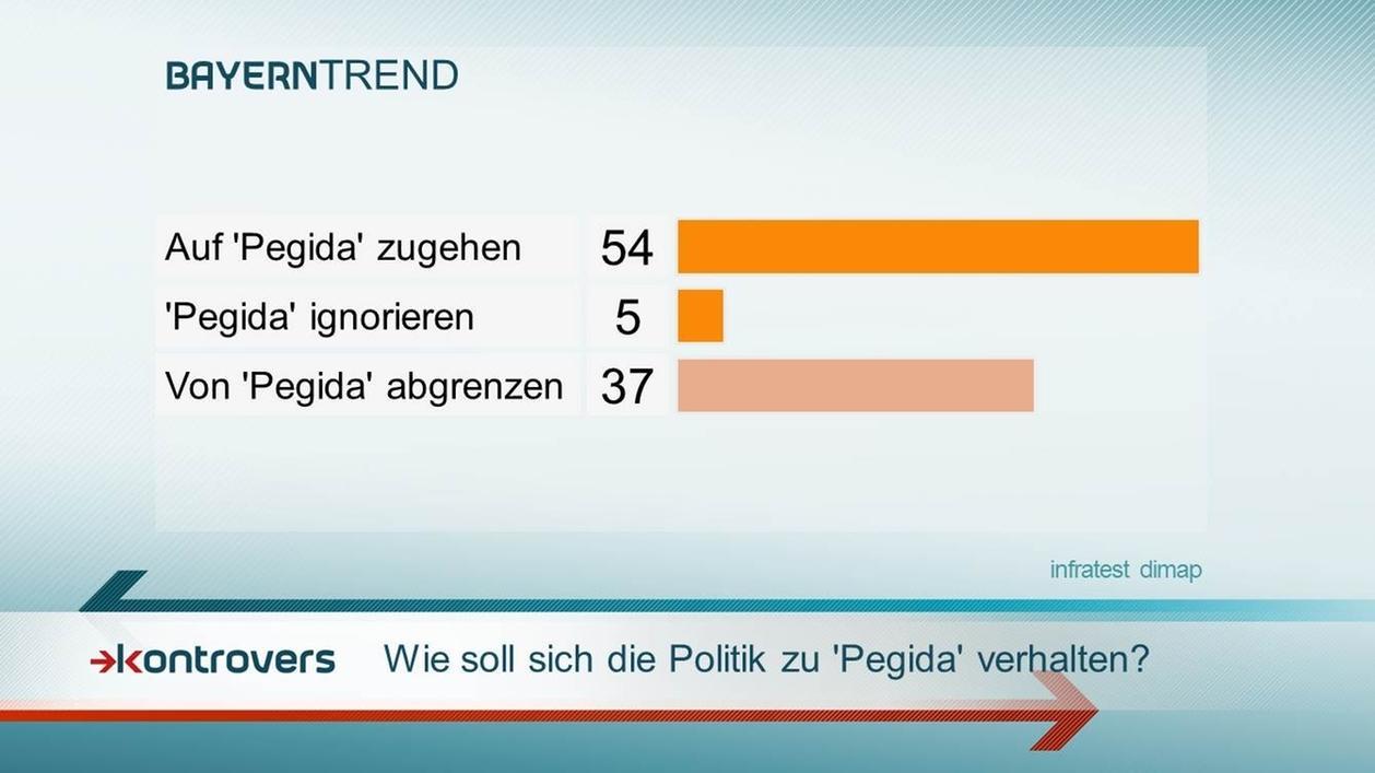 """54 Prozent der Bayern wollen auf """"Pegida"""" zugehen."""