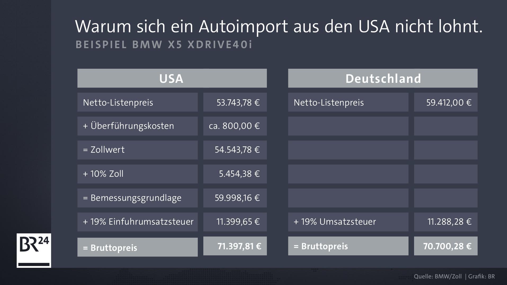 Wegen der Zollgebühren und der Einfuhrumsatzsteuer lohnt sich ein Autoimport aus den USA nicht.