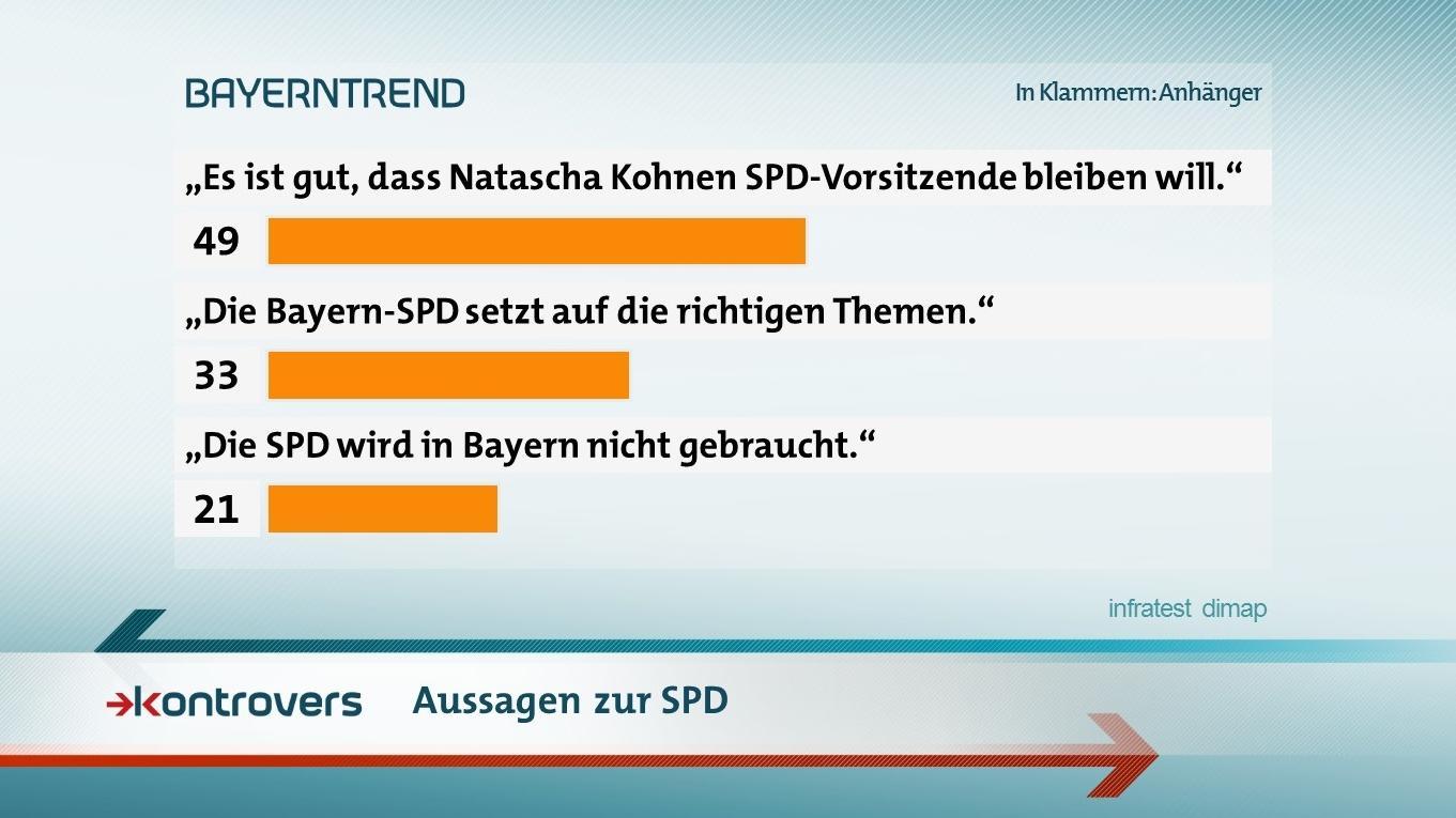 Der BR-BayernTrend mit Aussagen zur SPD
