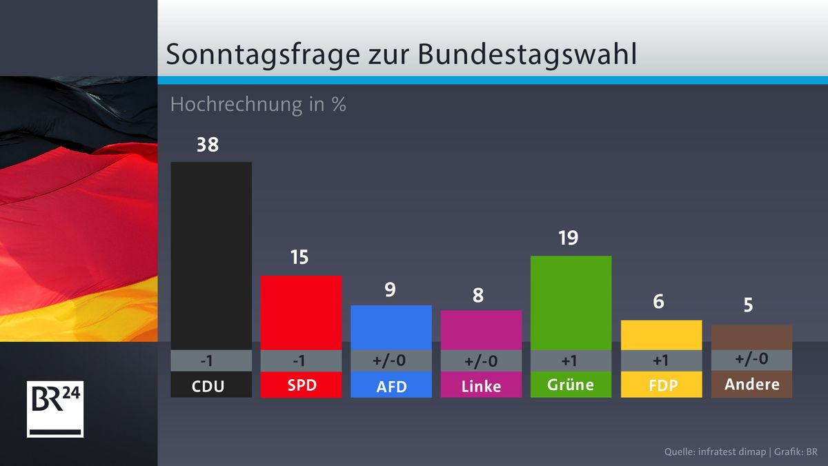 ARD DeutschlandTrend Juni 2020
