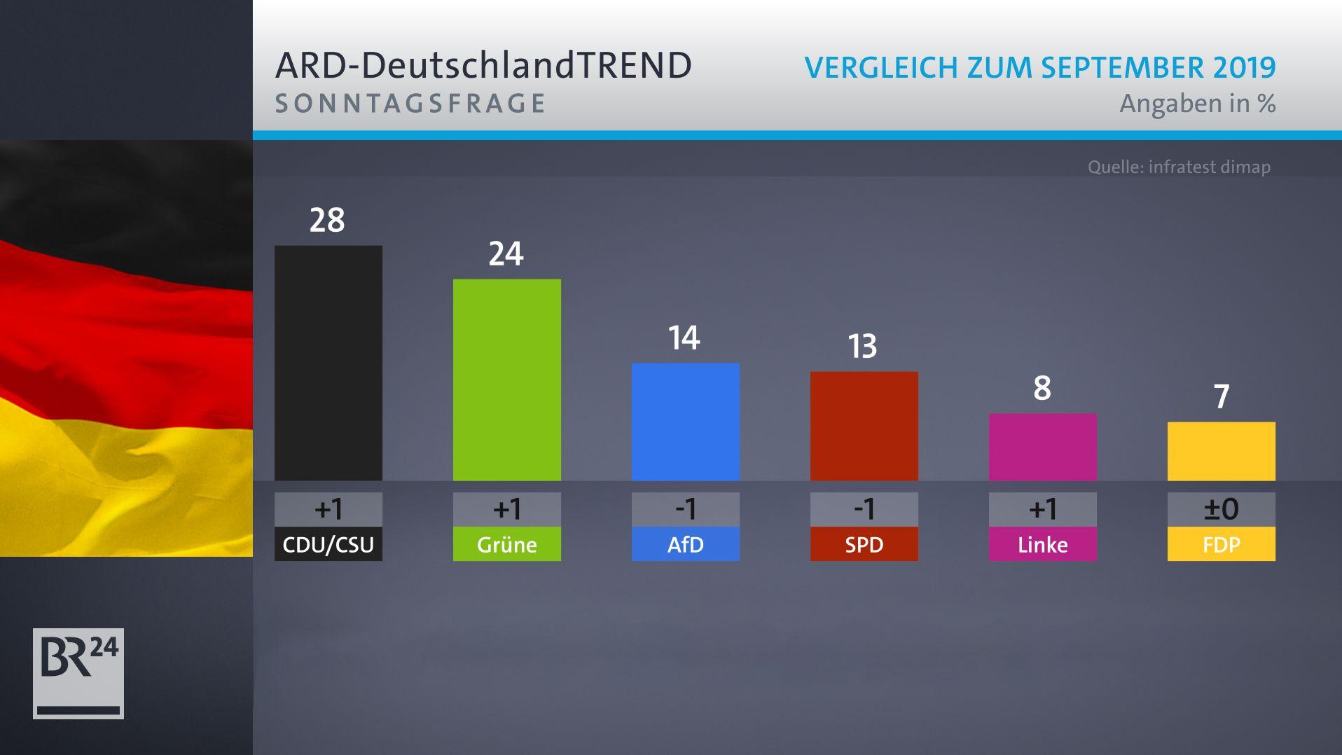 ARD-Deutschlandtrend: Sonntagsfrage (Oktober 2019)