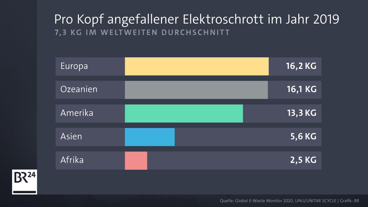 So viel Elektroschrott fiel 2019 in den verschiedenen Kontinenten pro Kopf an. Ganz vorn dabei: Europa.