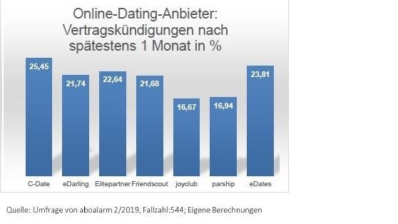 Säulendiagramm mit Online-Dating-Anbietern