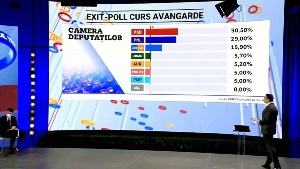 Sozialkdemokraten stärkste Kraft in Rumänien: Überraschend liegt die oppositionelle PSD mit fast 30 Prozent vorn.