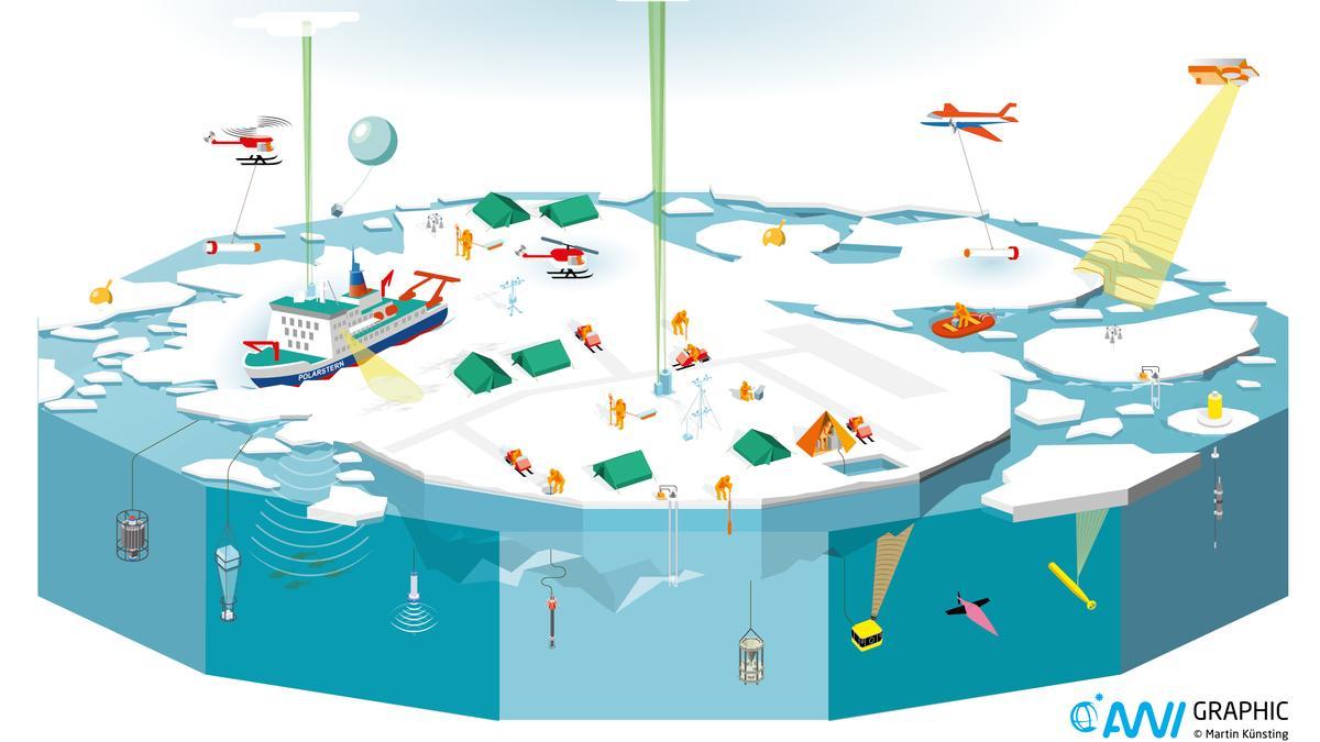 Die Polarstern wird eingefroren durch das Nordpolarmeer driften. Neben dem Forschungseisbrecher soll auf einer Eisscholle ein Forschungscamp mit zahlreichen Messstationen entstehen. Insgesamt erforschen rund 600 Wissenschaftler Ozean, Eis, Atmosphäre und das Leben in der Arktis im Winter.