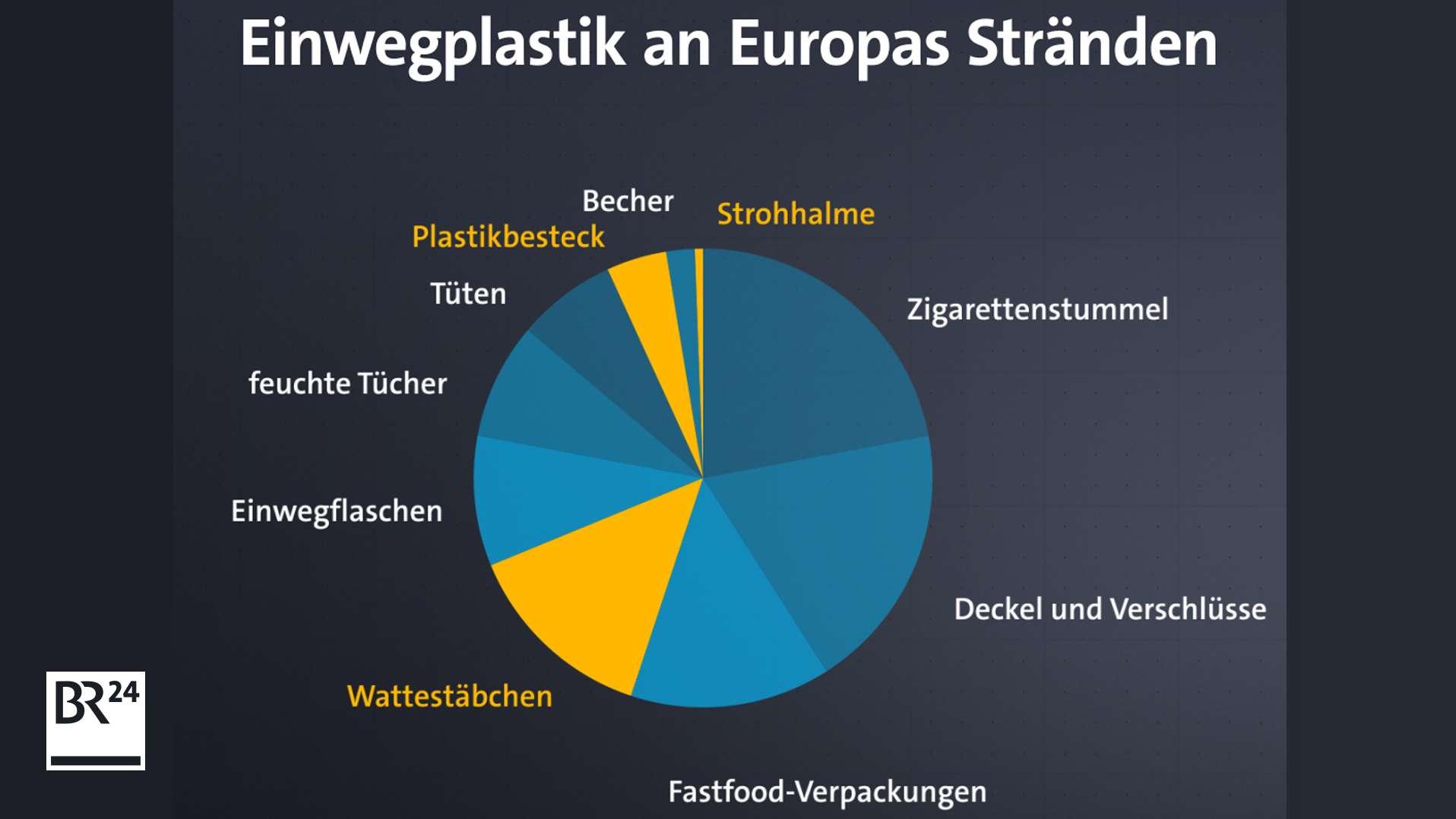 Nur Wattestäbchen, Strohhalme und Plastikbesteck (gelb markiert) trifft das Verbot. Daten: Europäische Kommission / JRC Technical Reports