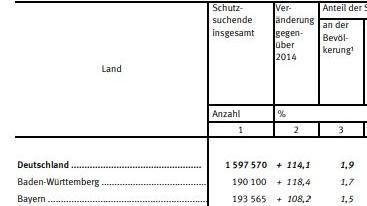Statistisches Bundesamt, Fachserie 1 Reihe 2.4, 2016