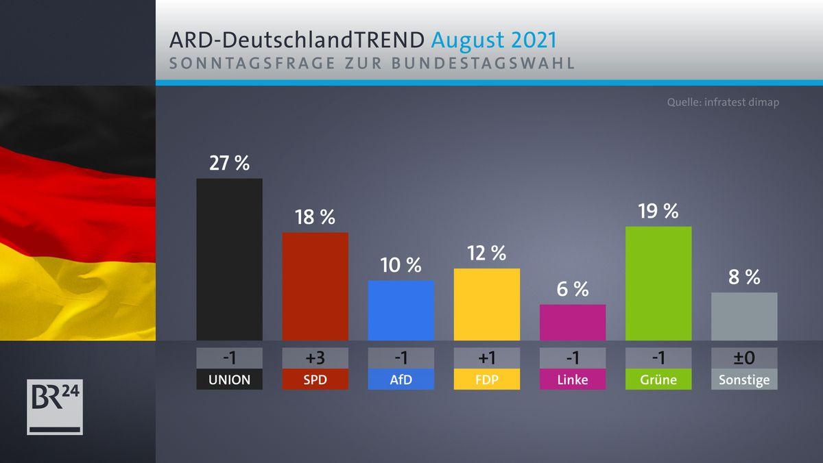 Wäre am kommenden Sonntag Bundestagswahl wäre die Union deutlich stärkste Kraft im Bundestag.