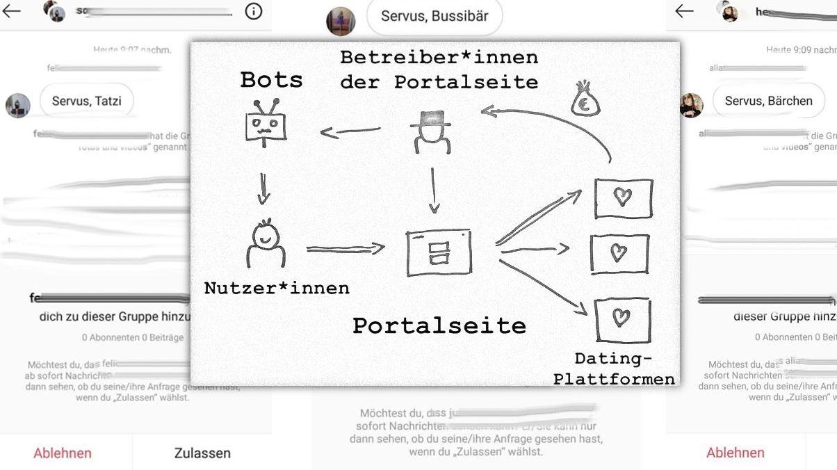 """Arbeitsteilung: Betreiber von Portalseiten locken Nutzer mit Hilfe von """"Sex-Bots"""" auf Dating-Plattformen und erhalten dafür Geld."""