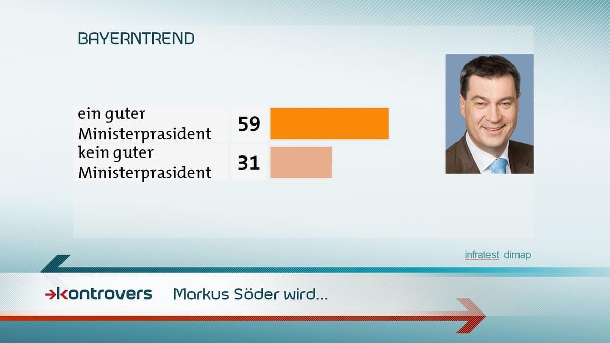 Wird Markus Söder ein guter Ministerpräsident? 59 Prozent der Befragten sagen Ja, 31 Prozent sagen Nein.