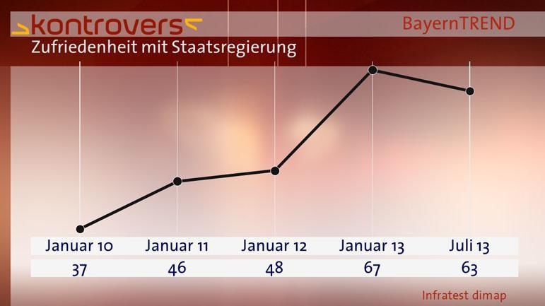 BayernTrend 2013 Vergleichsgraphik Zufriedenheit mit Staatsregierung