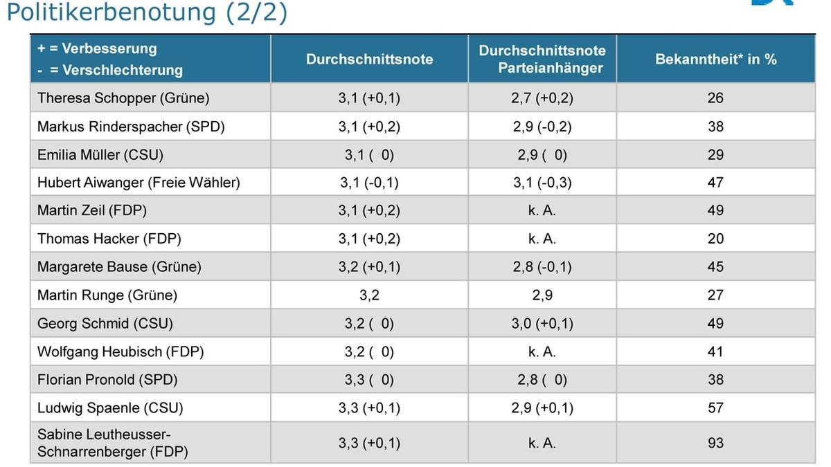 BayernTrend 2012 - Politikerbenotung (2/2)