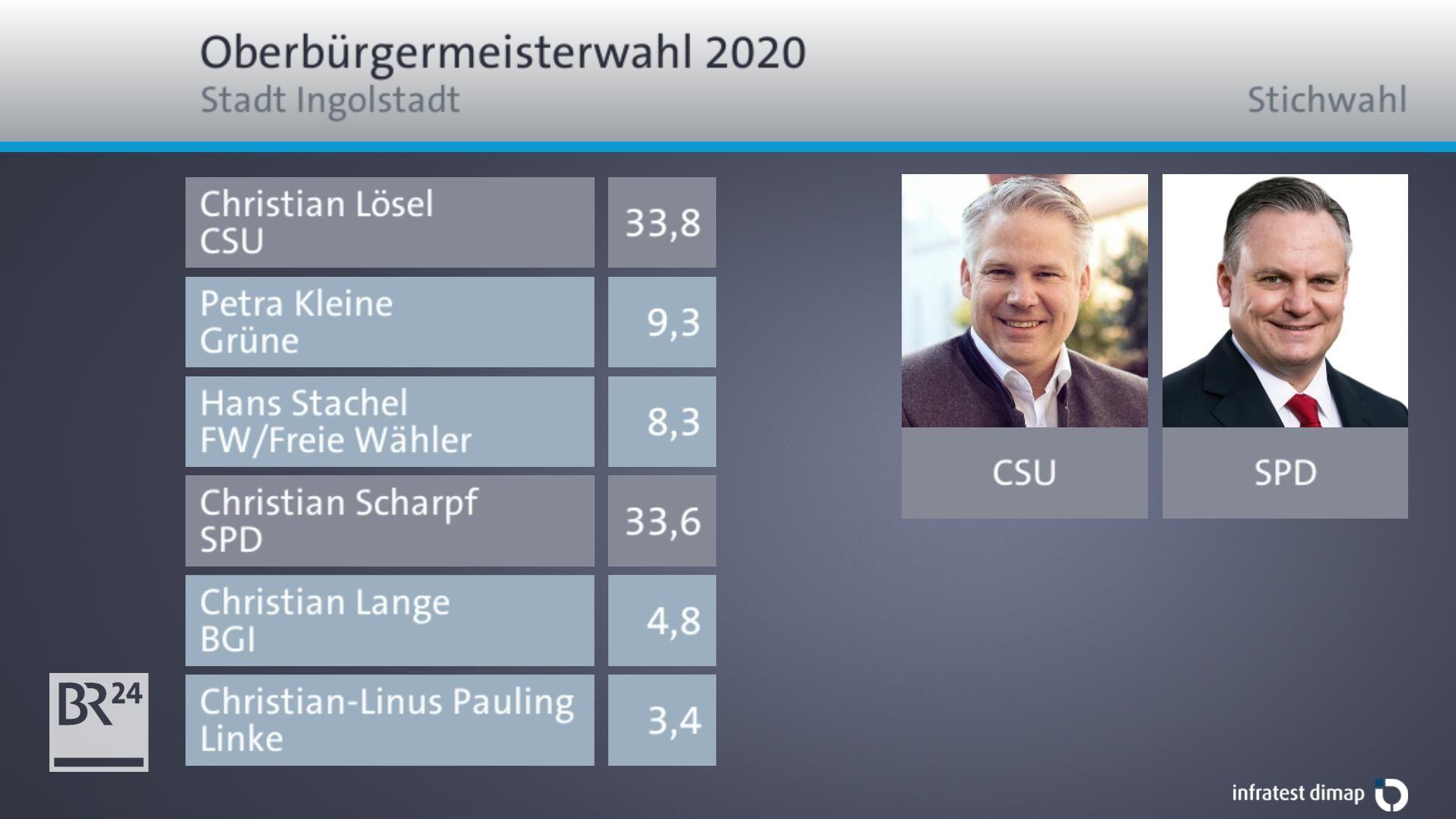 Das vorläufige Endergebnis für Ingolstadt: Christian Lösel (CSU) 33,8 Prozent, Christian Scharpf (SPD) 33,6 Prozent.