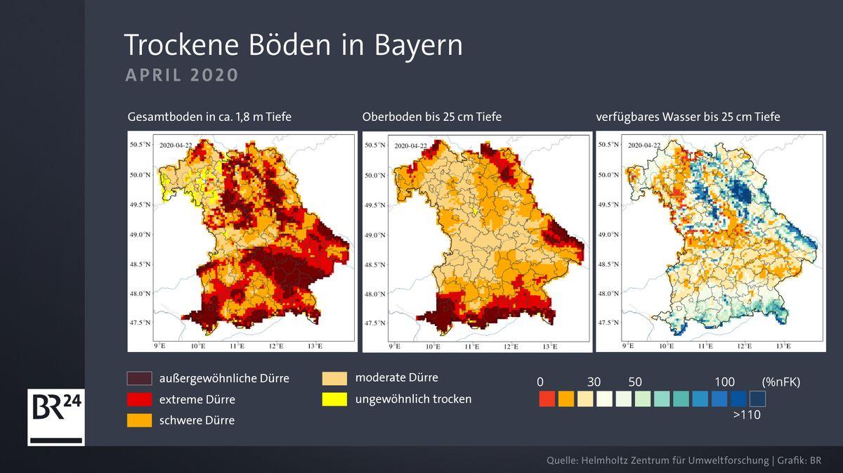 Dürre-Monitor für Bayern im April 2020: In tiefen Bodenschichten bis 1,80 Meter (linke Grafik) ist die Dürre in fast ganz Bayern schwer bis extrem. Die oberen Bodenschichten bis 25 cm (mittlere Grafik) sind an den meisten Orten nicht ganz so schwer betroffen. Doch in weiten Teilen Bayerns ist auch in den oberen Schichten nur noch wenig Wasser für flachwurzelnde Pflanzen erreichbar (rechte Grafik)