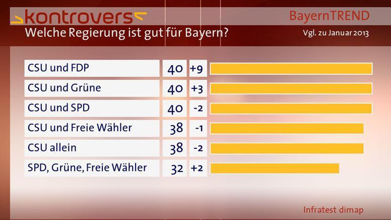 BayernTrend 2013 Balken Welche Regierung ist gut für Bayern