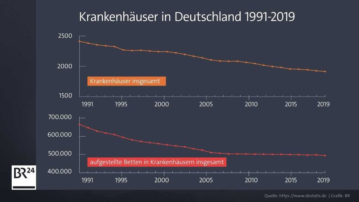 Die Entwicklung der Krankenhäuser in Deutschland von 1991-2019.