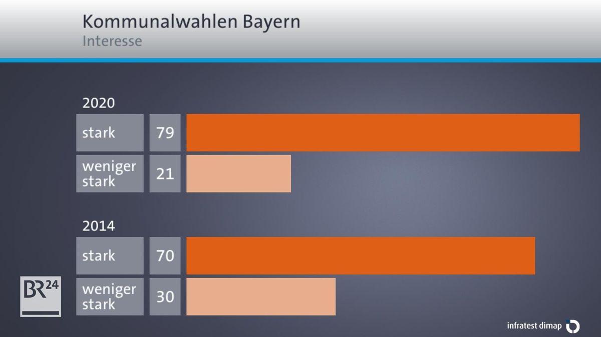 Gestiegenes Interesse der Bayern an den Kommunalwahlen.