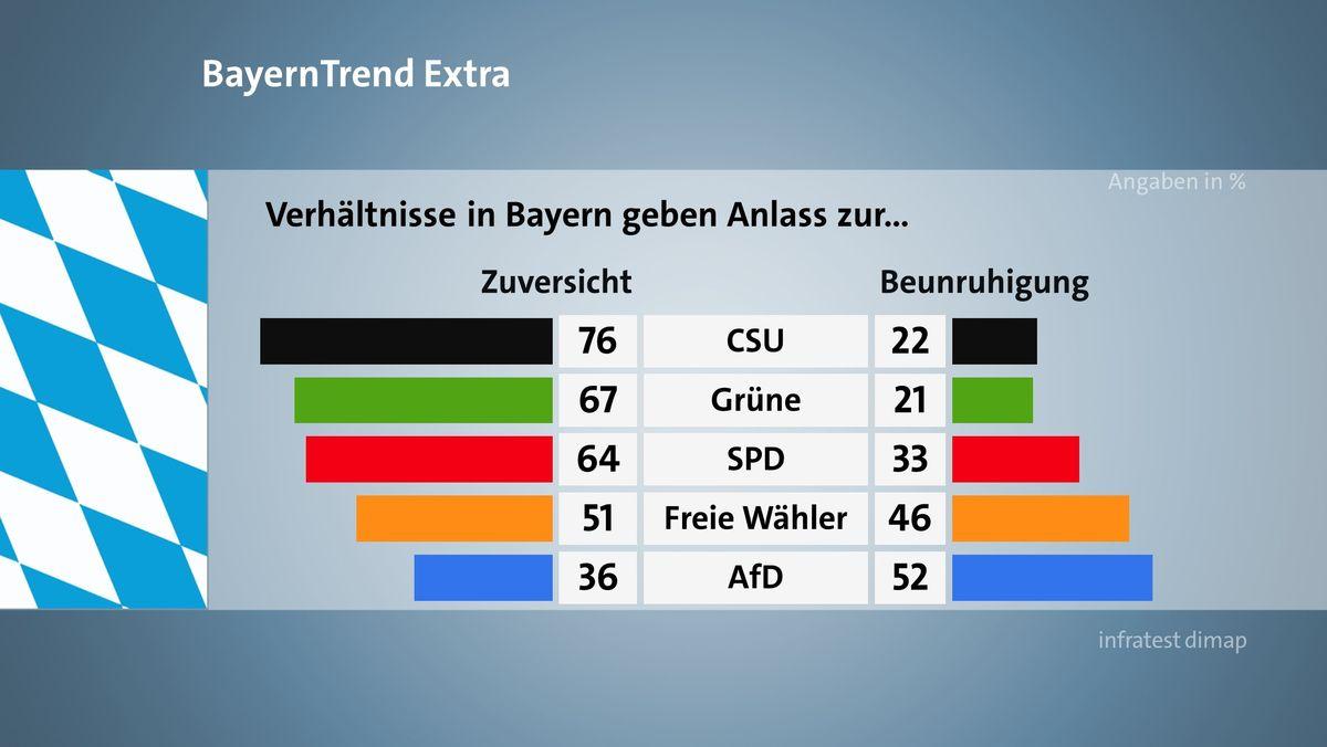 Der BR BayernTrend extra im April 2020 mit den Umfrageergebnissen zu der Einschätzung der Befragten, ob die Verhältnisse in Bayern eher Anlass geben zur Zuversicht oder zur Beunruhigung.