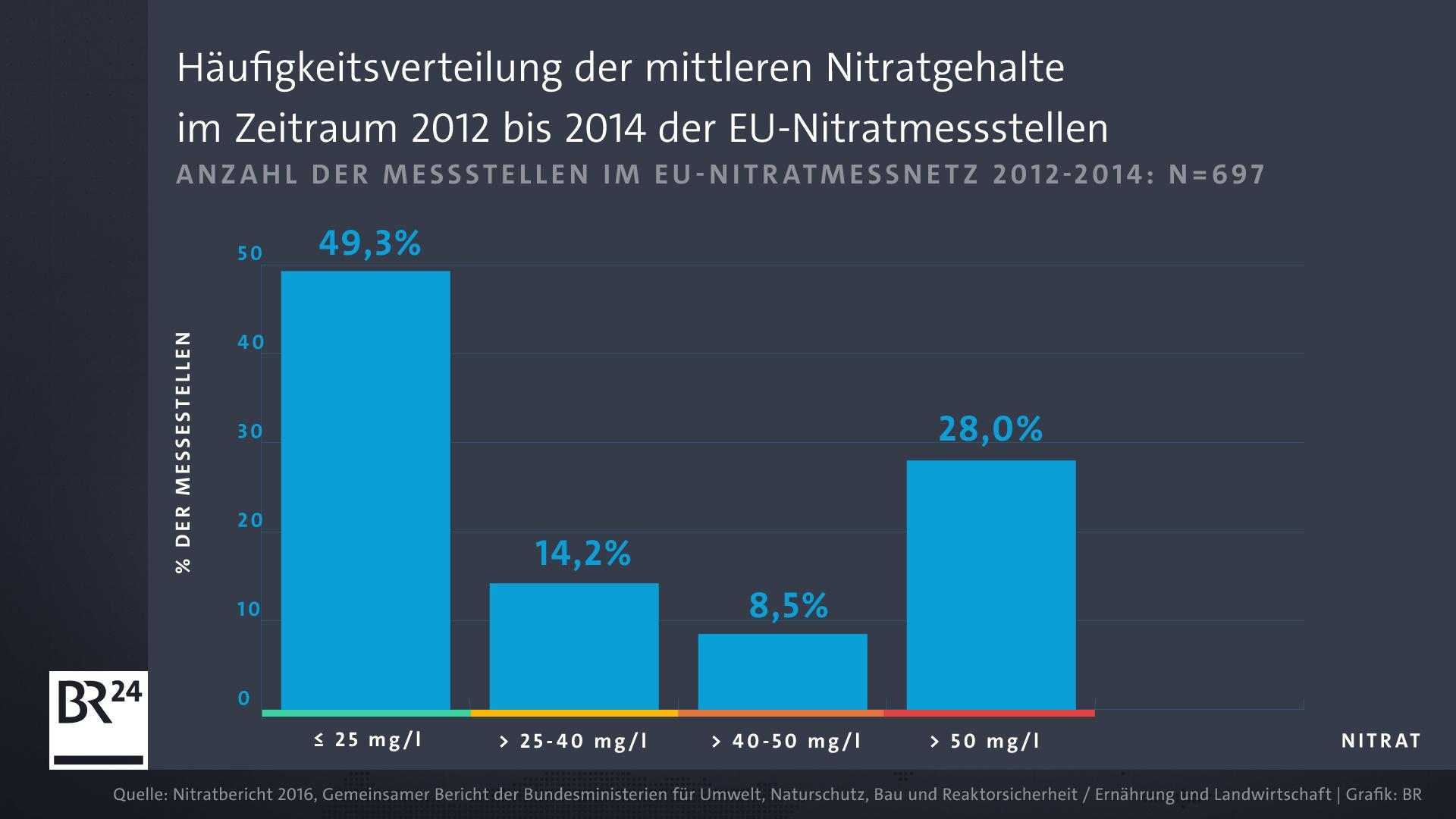 Fast die Hälfte aller Messstellen weist eine deutliche Nitratbelastung auf.