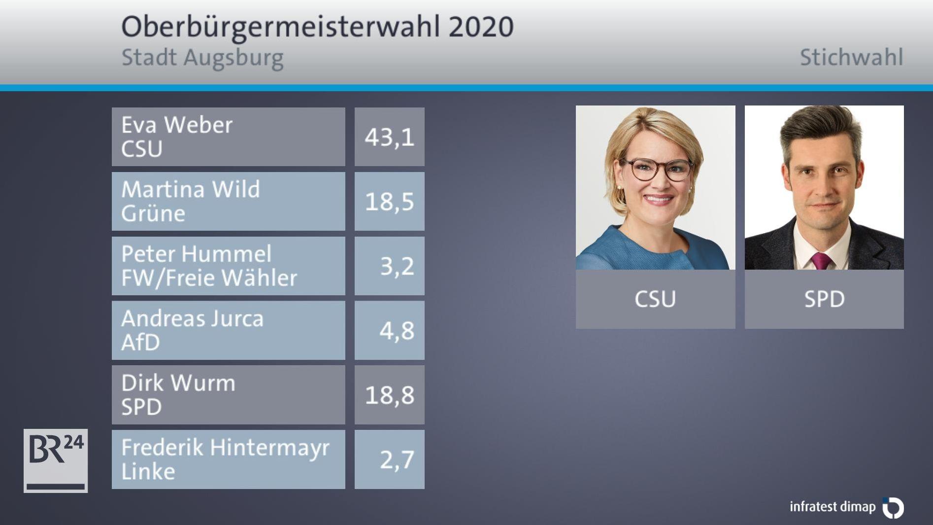 Bei der OB-Wahl in Augsburg kommt es zu einer Stichwahl zwischen den Kandidaten von CSU und SPD