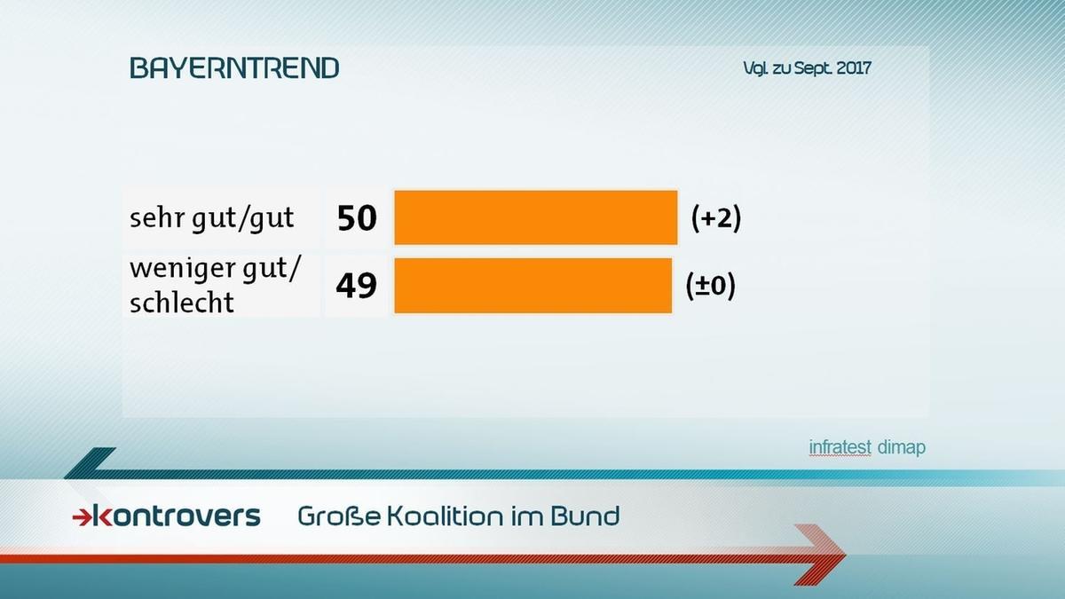 Wie wird eine Große Koalition im Bund bewertet? 50 Prozent sehr gut/gut, 49 Prozent weniger gut/schlecht