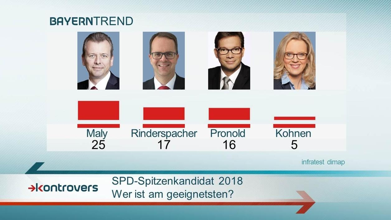 BayernTrend 2015: Maly halten 25 Prozent am geeignetsten als SPD-Spitzenkandidat 2018.