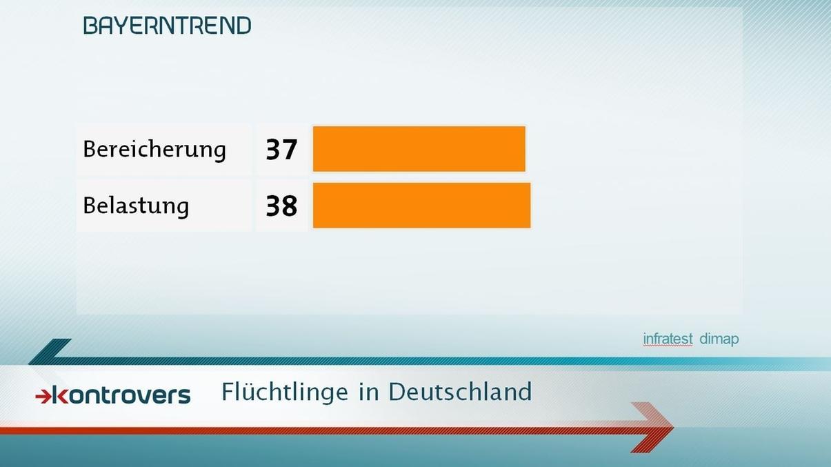 Flüchtlinge in Deutschland werden von 37 Prozent als Bereicherung gesehen, von 38 Prozent als Belastung.