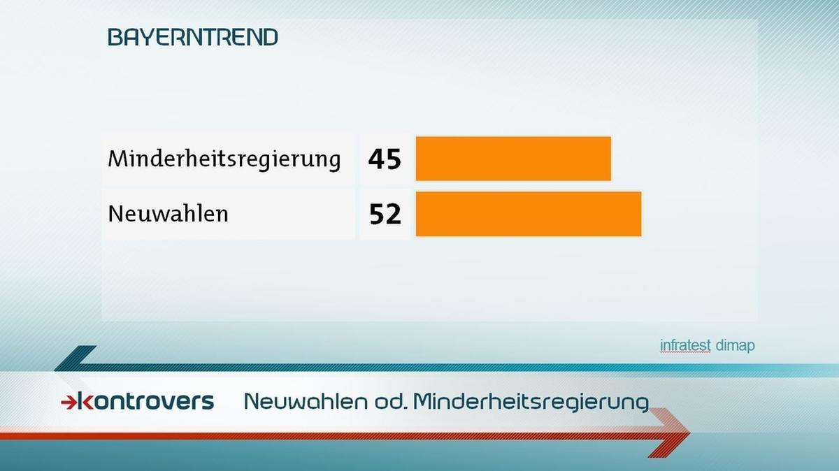 Sollten die Sondierungsgespräche zwischen Union und SPD scheitern, wünschen sich 45 Prozent einer Minderheitsregierung der CDU/CSU, 52 Prozent wünschen sich Neuwahlen