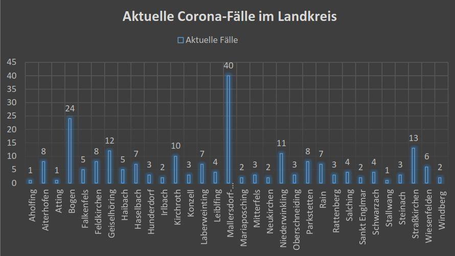 Aktuelle Corona-Fälle im Landkreis Straubing-Bogen