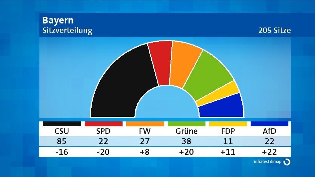 Sitzverteilung im Bayerischen Landtag (Vorläufiges Endergebnis)