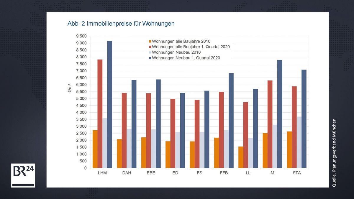 Entwicklung der Immobilienpreise für Wohnungen in der Region München.