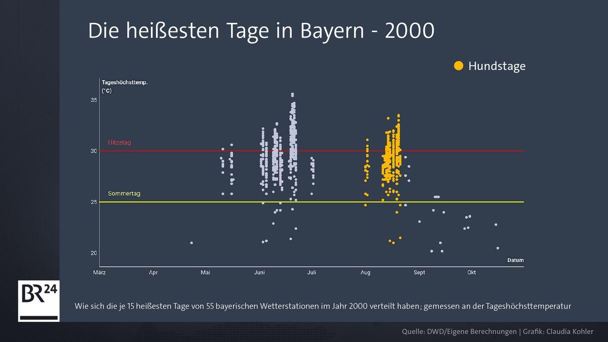 Grafik der heißesten Tage 2000