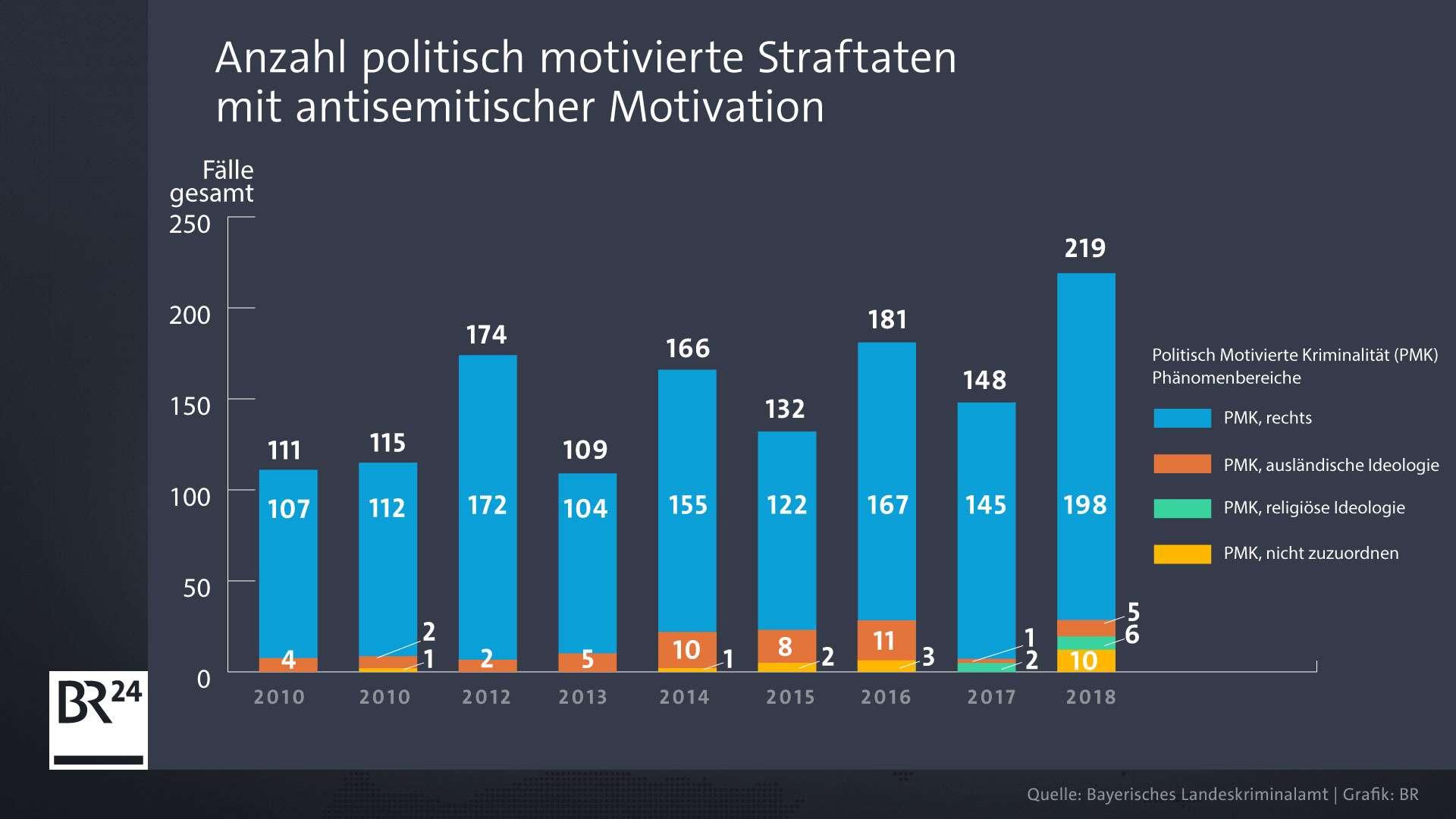 Entwicklung der Zahl antisemitischer Straftaten in Bayern