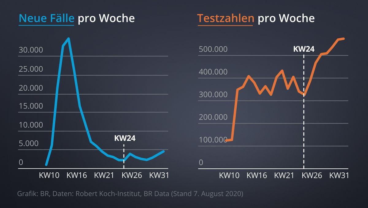 Links: Fälle von Neuinfektionen in Deutschland nach Kalenderwochen. Rechts: Testzahlen nach Kalenderwochen