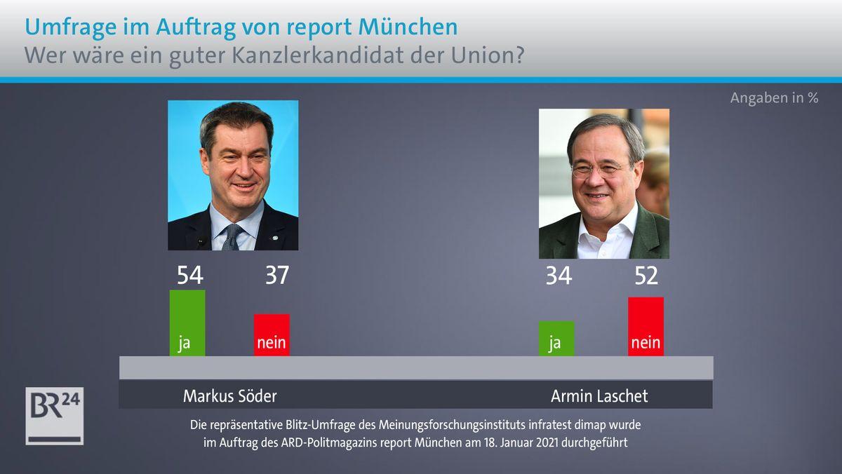Mehrheit für Markus Söder als Unions-Kanzlerkandidat