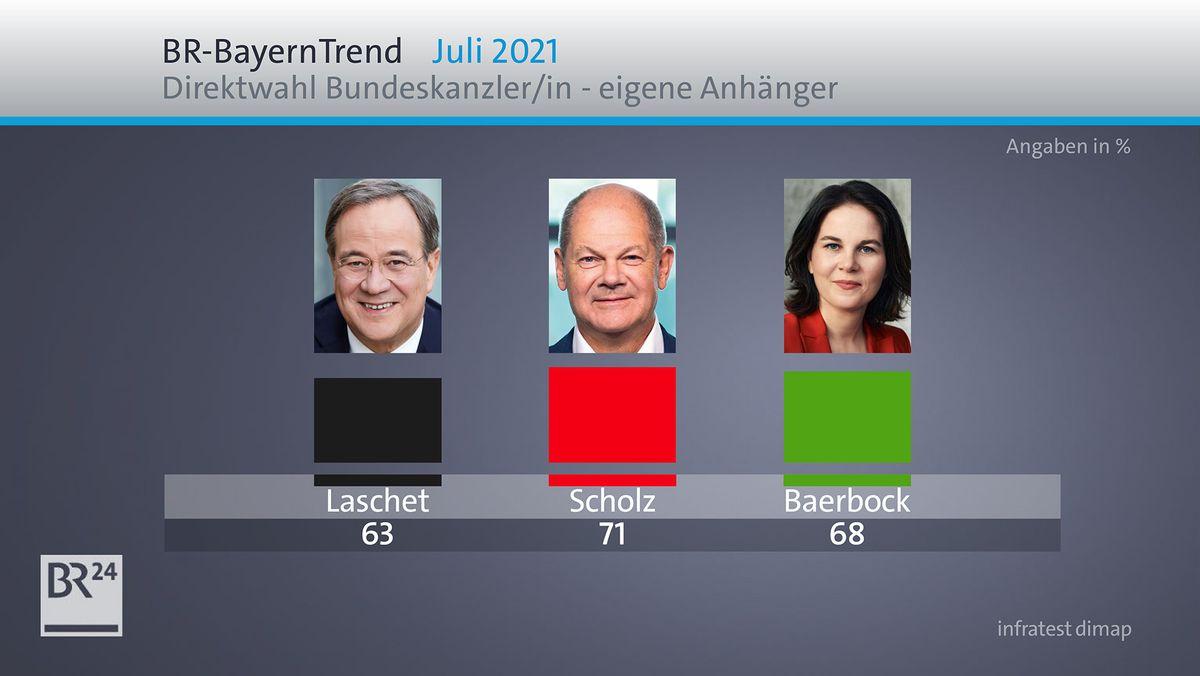 Laschet, Scholz, Baerbock? Wen die jeweiligen Parteianhänger in Bayern bei einer Direktwahl der Kanzlerin oder des Kanzlers wählen würden.
