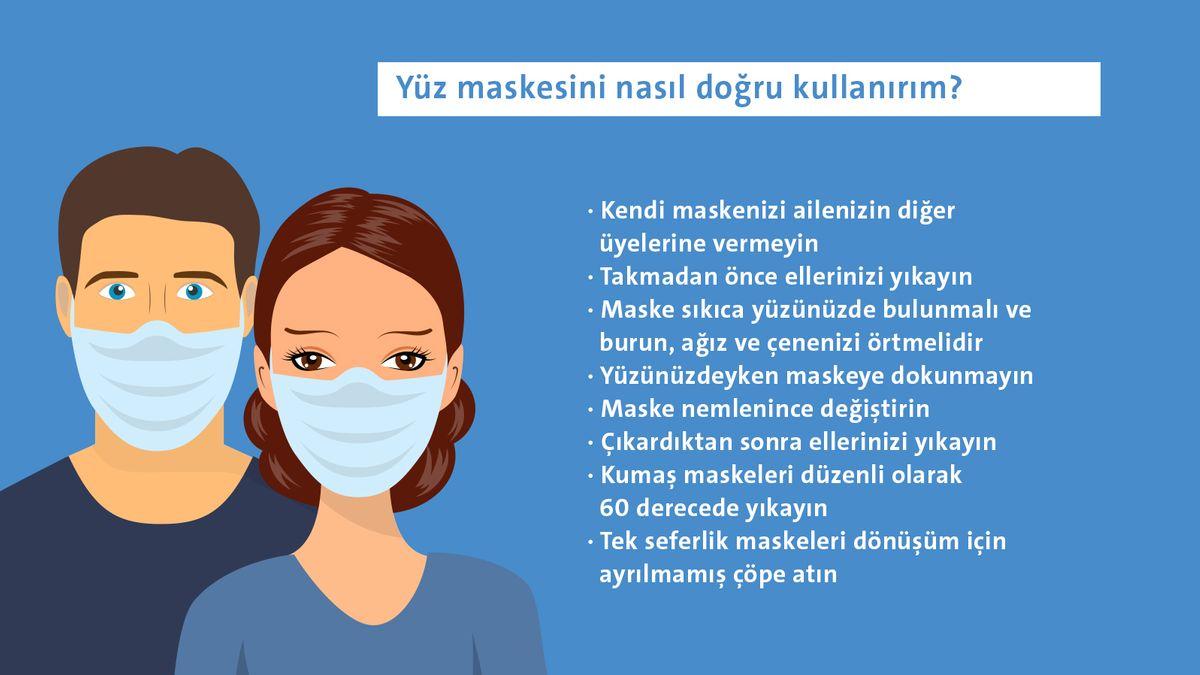 Yüz maskesini nasıl doğru kullanırım? Kendi maskenizi ailenizin diğer üyelerine vermeyin Takmadan önce ellerinizi yıkayın Maske sıkıca yüzünüzde bulunmalı ve burun, ağız ve çenenizi örtmelidir Yüzünüzdeyken maskeye dokunmayın Maske nemlenince değiştirin Çıkardıktan sonra ellerinizi yıkayın Kumaş maskeleri düzenli olarak 60 derecede yıkayın Tek seferlik maskeleri dönüşüm için ayrılmamış çöpe atın