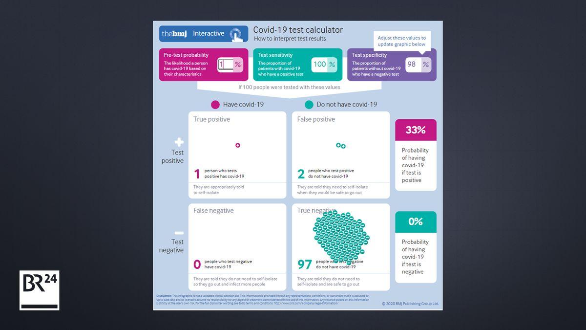 Der Simulator des British Medical Journal zeigt, wie die Anzahl der falschen Testergebnisse mit der Vor-Test-Wahrscheinlichkeit variiert.