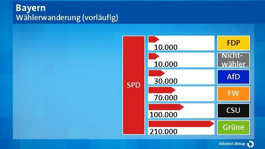 Grafik: Wählerwanderung - die SPD