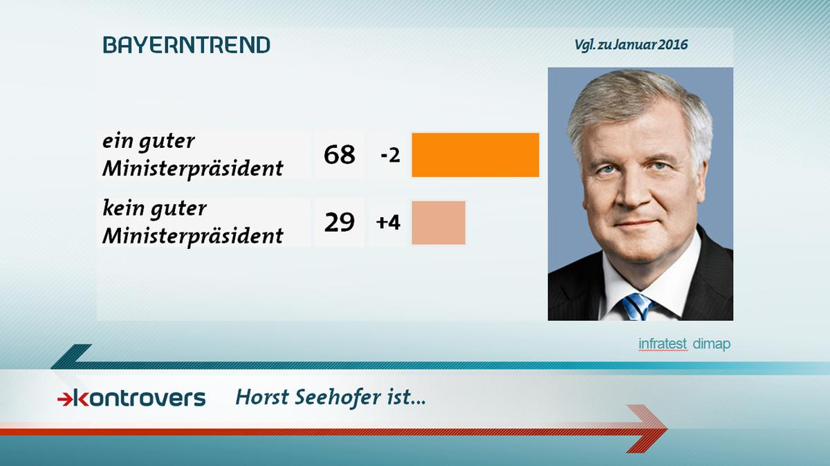 BayernTrend im Januar 2017: Mehrheit hält Seehofer für guten Ministerpräsident.