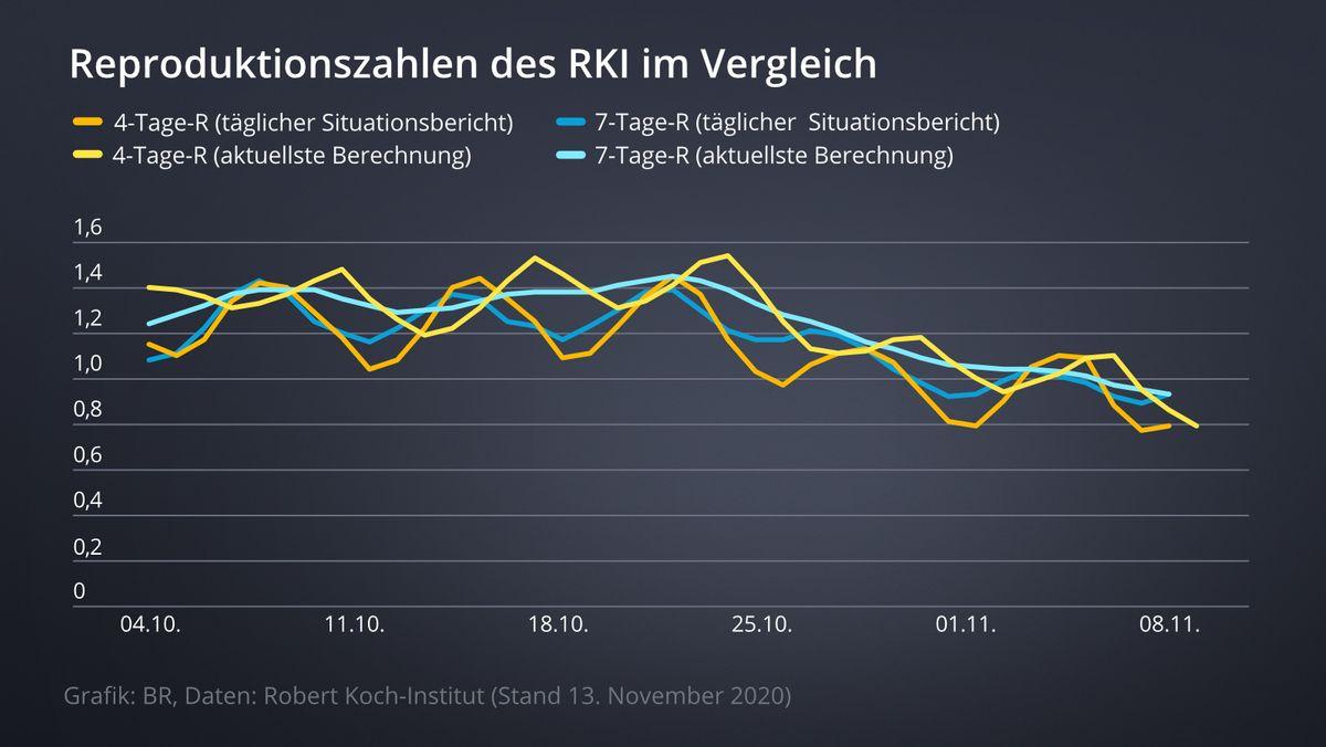 Grafik, die den Unterschied zwischen den am Tag gemeldeten R-Werten und den für diesen Tag mit den neuesten Daten berechneten R-Werten zeigt.