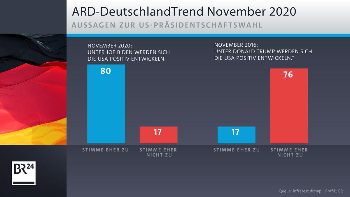 ARD-DeutschlandTrend: Aussagen zur US-Präsidentschaftswahl