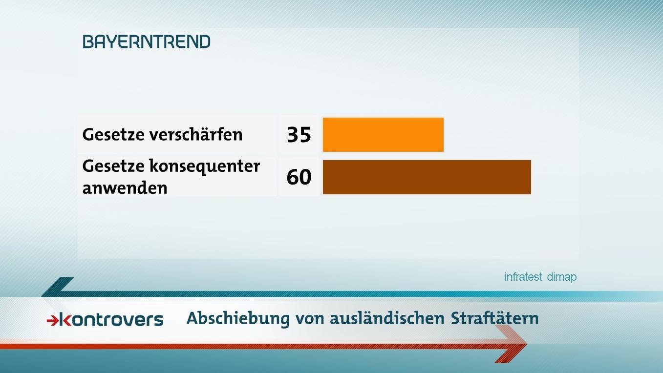 Die Ergebnisse des BR-BayernTrends zur Diskussion um straffällige Asylbewerber