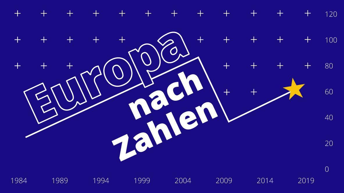 Europa nach Zahlen