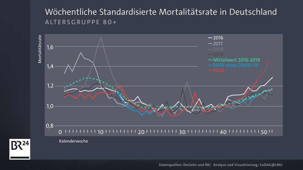 Grafik Mortalitätsrate bei über 80-Jährigen in Deutschland
