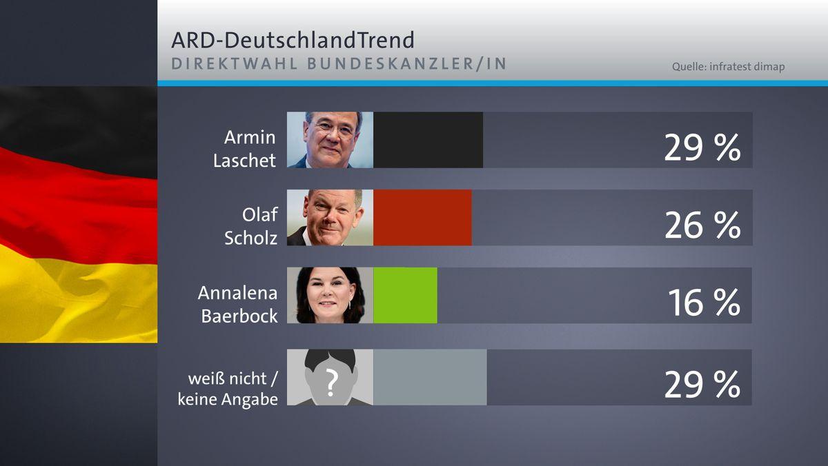 ARD-DeutschlandTrend: Direktwahl Bundeskanzler