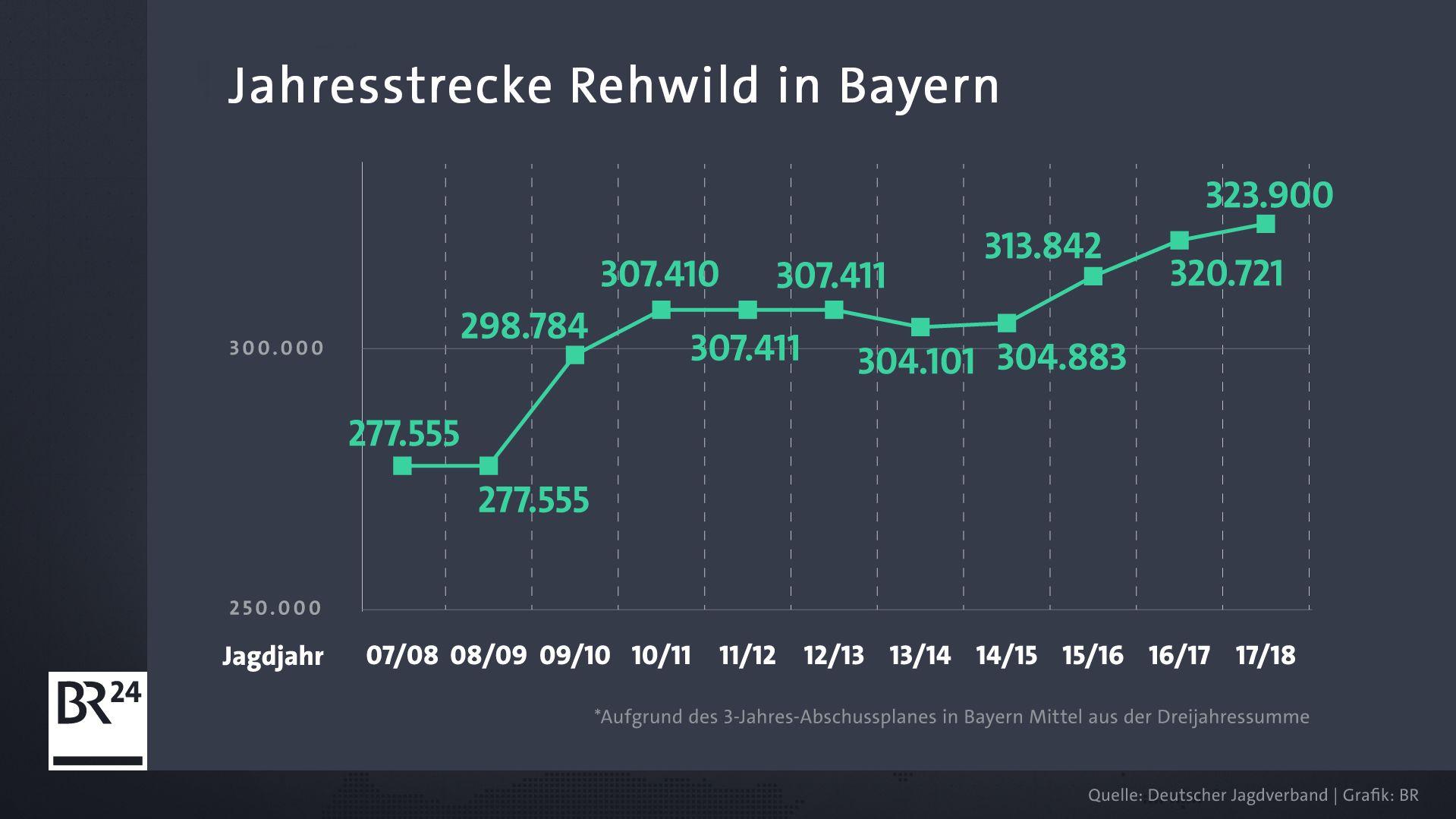 Die Jahresstrecke von Rehwild in Bayern.
