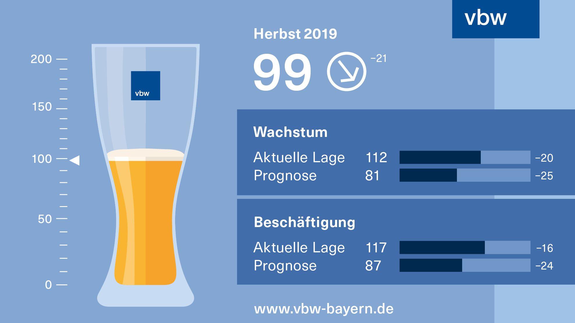 """""""Weißbier""""-Index der vbw 2019"""