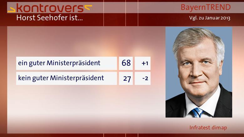 BayernTrend 2013 Horst Seehofer ist...