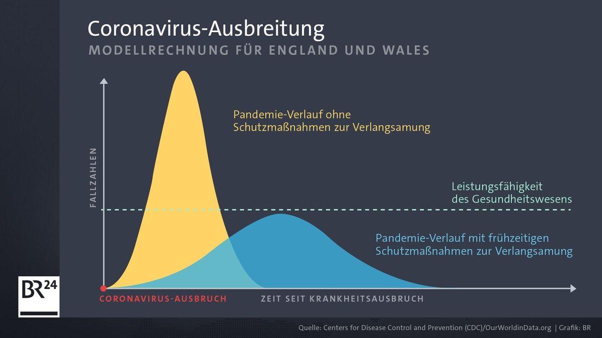 Modellrechnung für Coronavirus-Ausbreitung in England und Wales - vorab veröffentlichte Studie